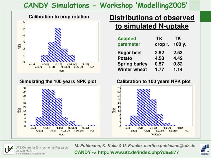 Distributions of observed to simulated N-uptake
