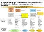 a log stica procura responder as quest es relativas otimiza o do fluxo e armazenamento de produtos