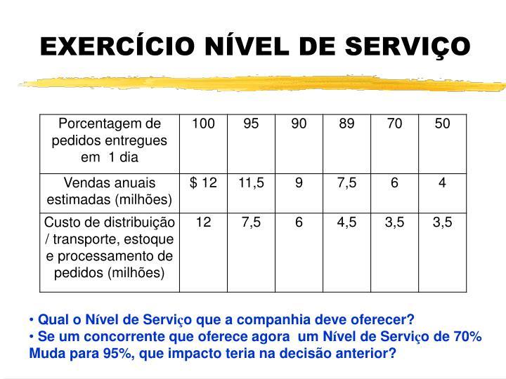 EXERCÍCIO NÍVEL DE SERVIÇO