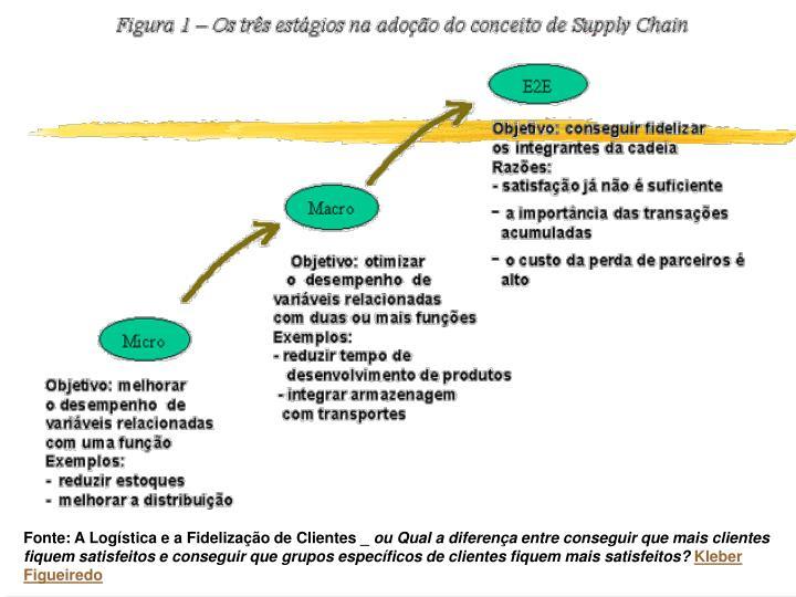 Fonte: A Logística e a Fidelização de Clientes _