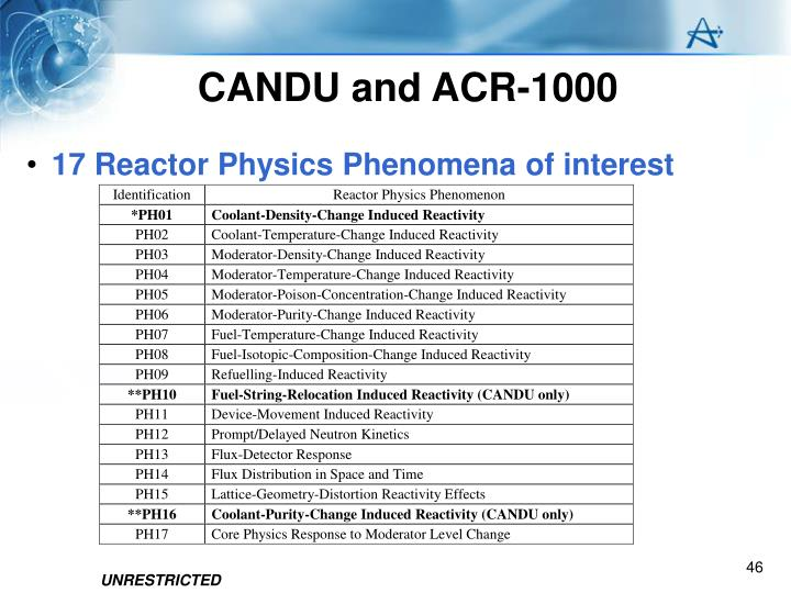 CANDU and ACR-1000