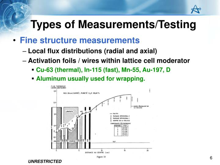Types of Measurements/Testing