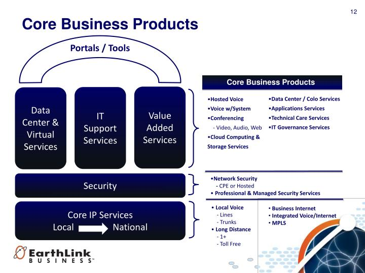 Core Business Products