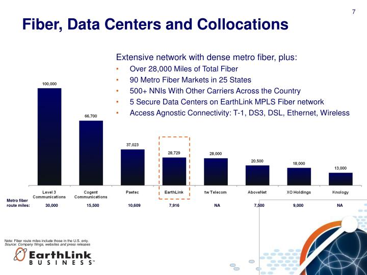 Fiber, Data Centers and Collocations