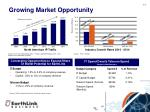 growing market opportunity
