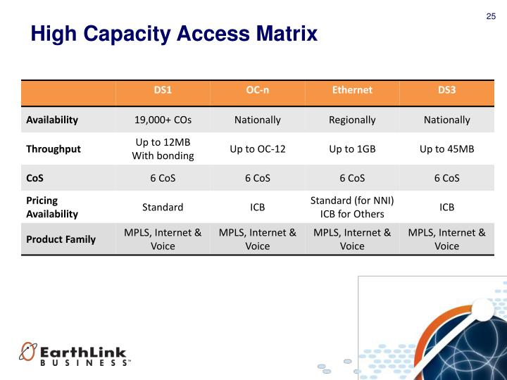 High Capacity Access Matrix