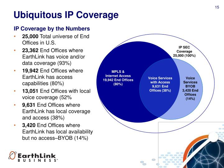 IP Coverage by the Numbers