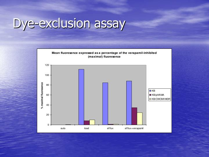Dye-exclusion assay