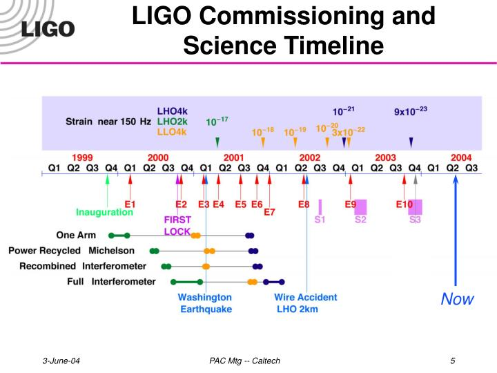 LIGO Commissioning and Science Timeline