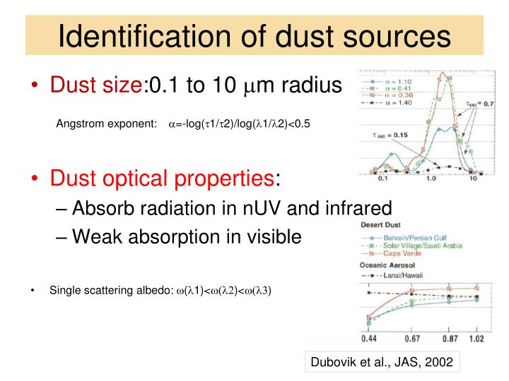 Identification of dust sources