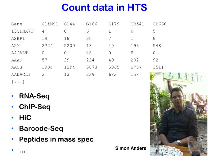 Count data in HTS