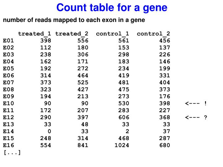 Count table for a gene