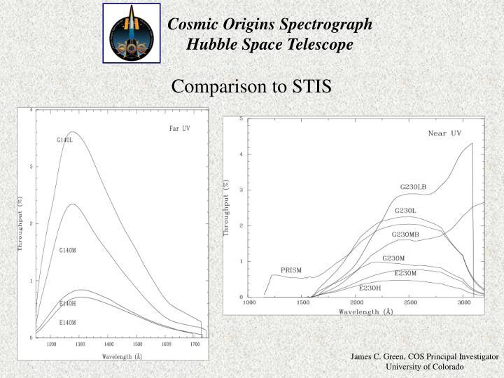 Comparison to STIS
