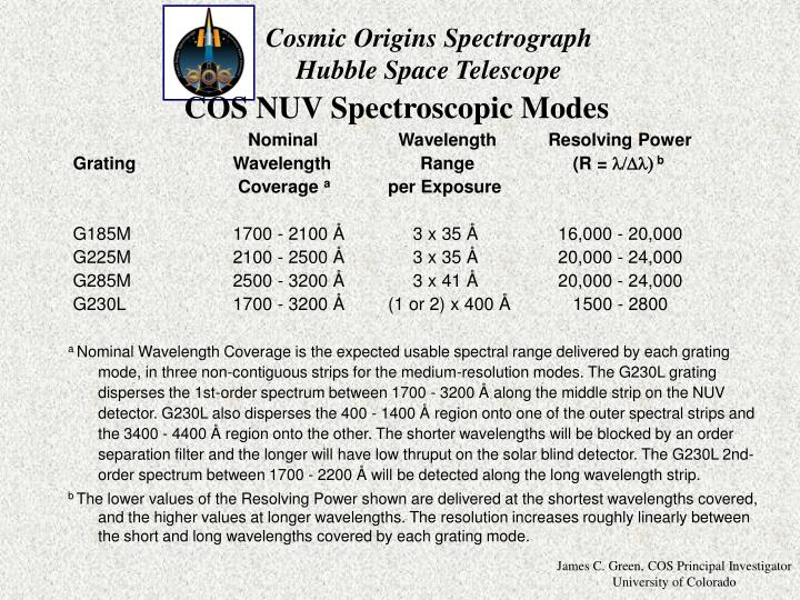 COS NUV Spectroscopic Modes