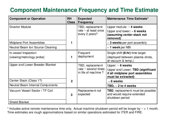 Component Maintenance Frequency and Time Estimate