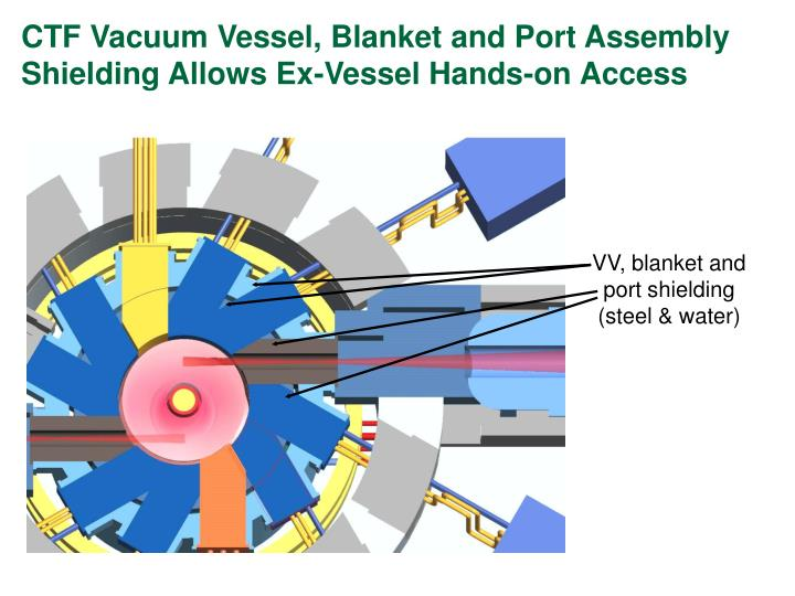 CTF Vacuum Vessel, Blanket and Port Assembly Shielding Allows Ex-Vessel Hands-on Access