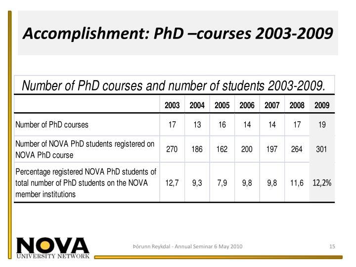 Accomplishment: PhD –courses 2003-2009