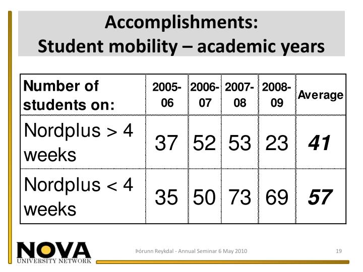 Accomplishments:                                Student mobility – academic years