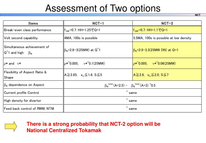 Assessment of Two options