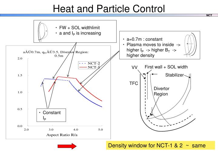 Heat and Particle Control