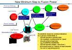 new minimum step to fusion power