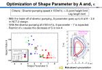 optimization of shape parameter by a and