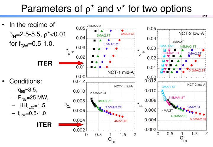 Parameters of
