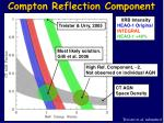 compton reflection component