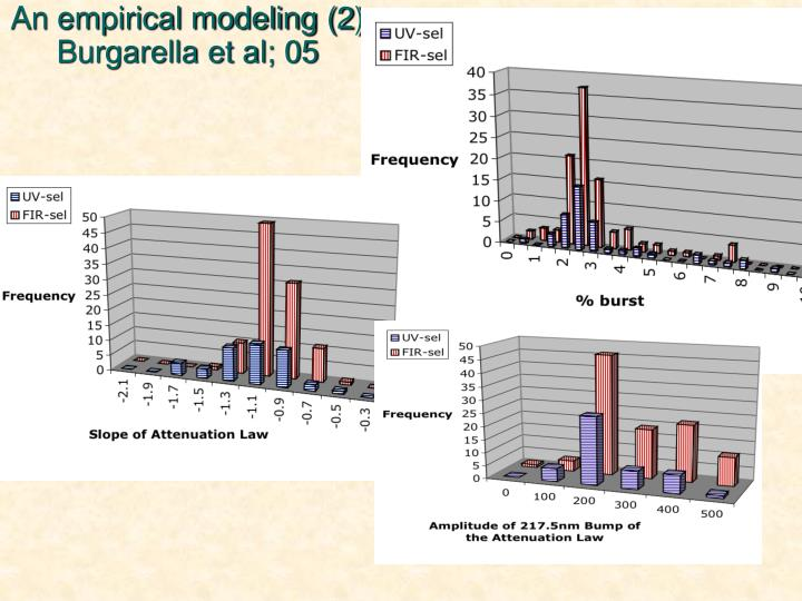 An empirical modeling (2)