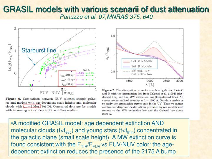 GRASIL models with various scenarii of dust attenuation