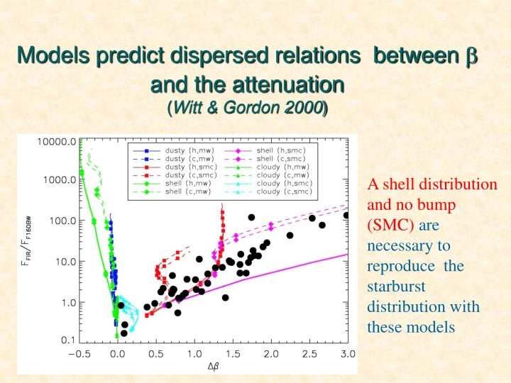 Models predict dispersed relations  between