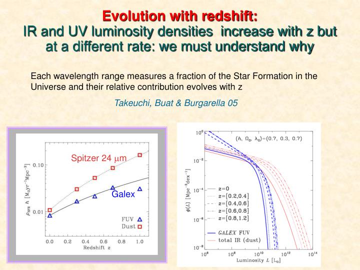 Evolution with redshift: