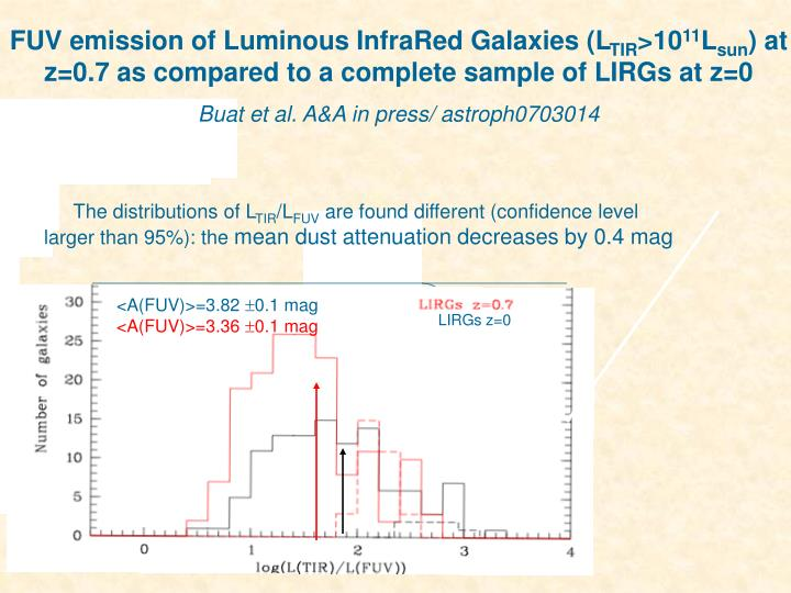FUV emission of Luminous InfraRed Galaxies (L