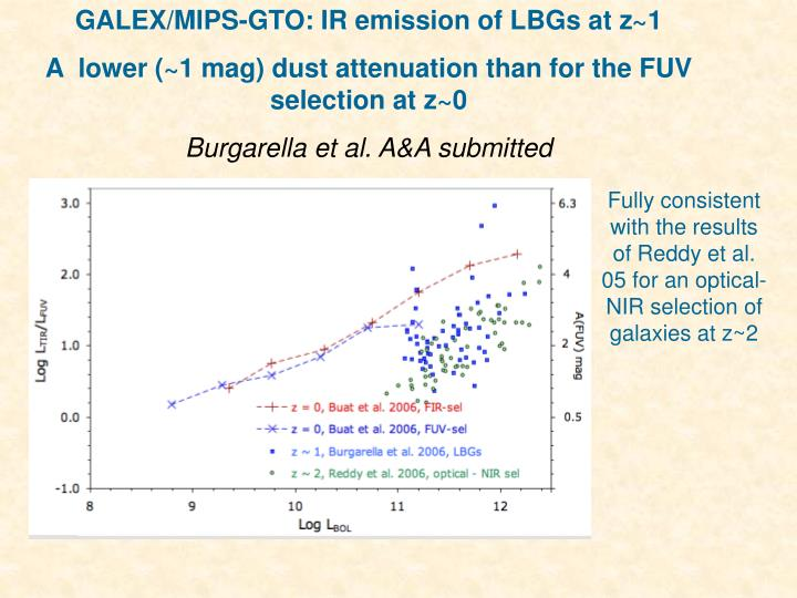 GALEX/MIPS-GTO: IR emission of LBGs at z