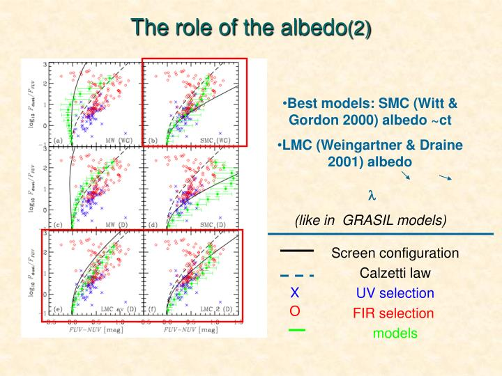 The role of the albedo