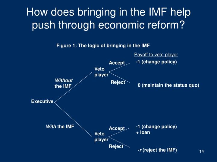 How does bringing in the IMF help push through economic reform?
