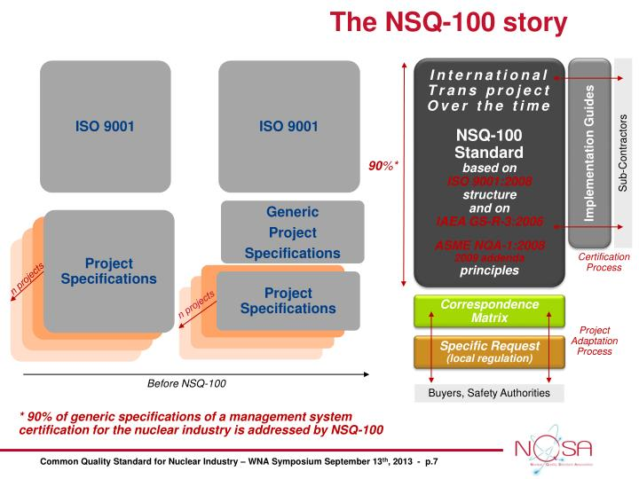 The NSQ-100 story