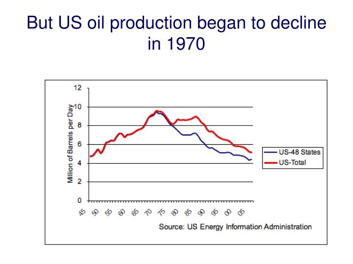 But US oil production began to decline in 1970