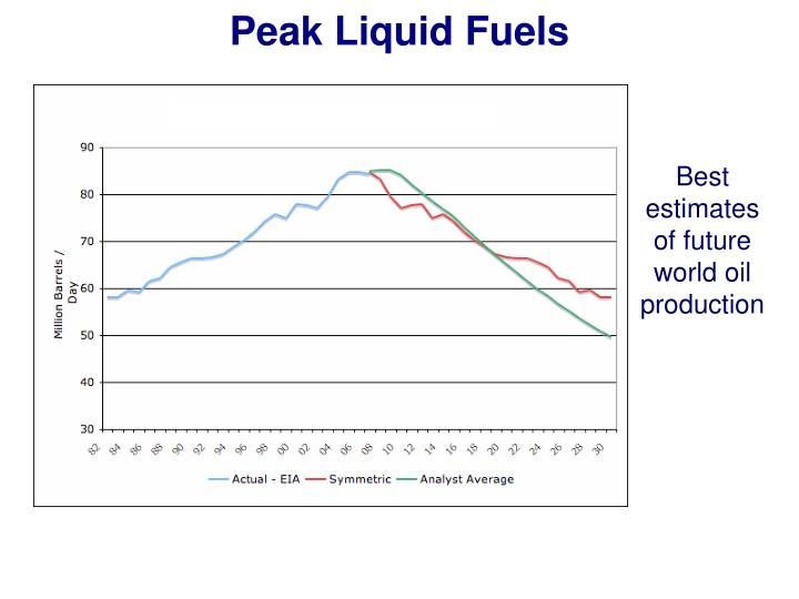 Peak Liquid Fuels