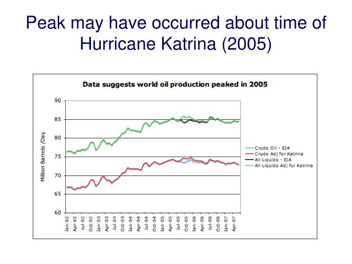Peak may have occurred about time of Hurricane Katrina (2005)