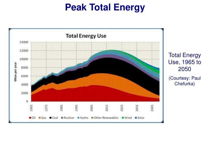 Peak Total Energy