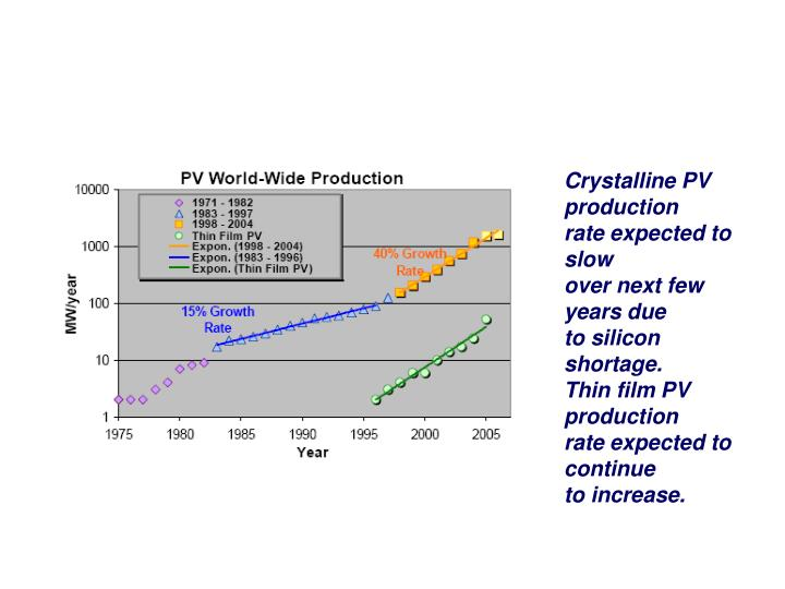 Crystalline PV production
