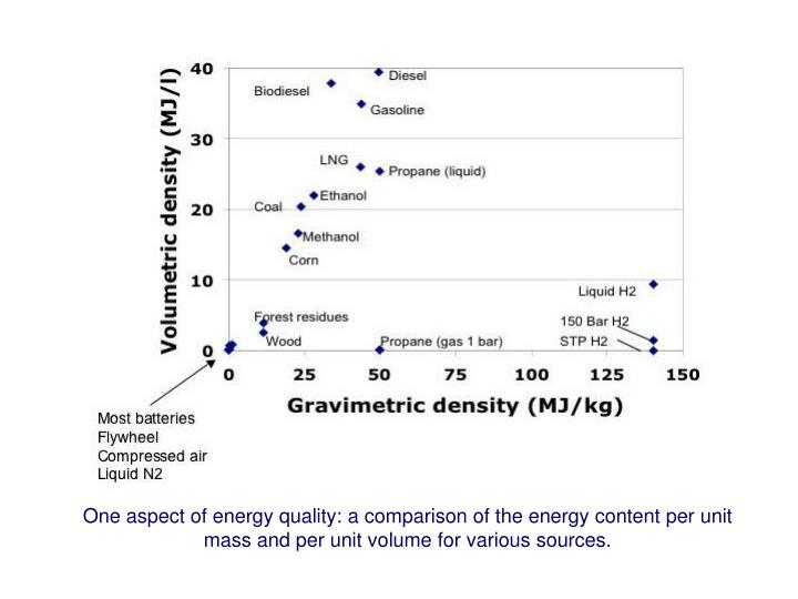 One aspect of energy quality: a comparison of the energy content per unit mass and per unit volume for various sources.