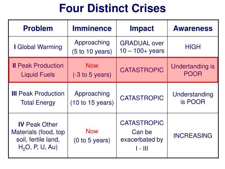 Four Distinct Crises