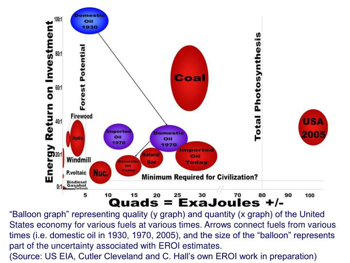 """""""Balloon graph"""" representing quality (y graph) and quantity (x graph) of the United States economy for various fuels at various times. Arrows connect fuels from various times (i.e. domestic oil in 1930, 1970, 2005), and the size of the """"balloon"""" represents part of the uncertainty associated with EROI estimates."""