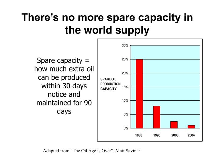 There's no more spare capacity in the world supply