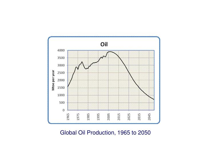 Global Oil Production, 1965 to 2050