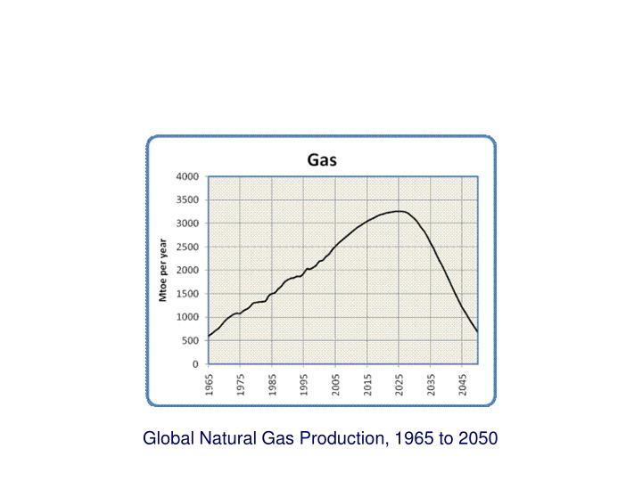 Global Natural Gas Production, 1965 to 2050