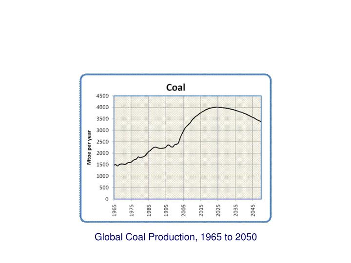 Global Coal Production, 1965 to 2050
