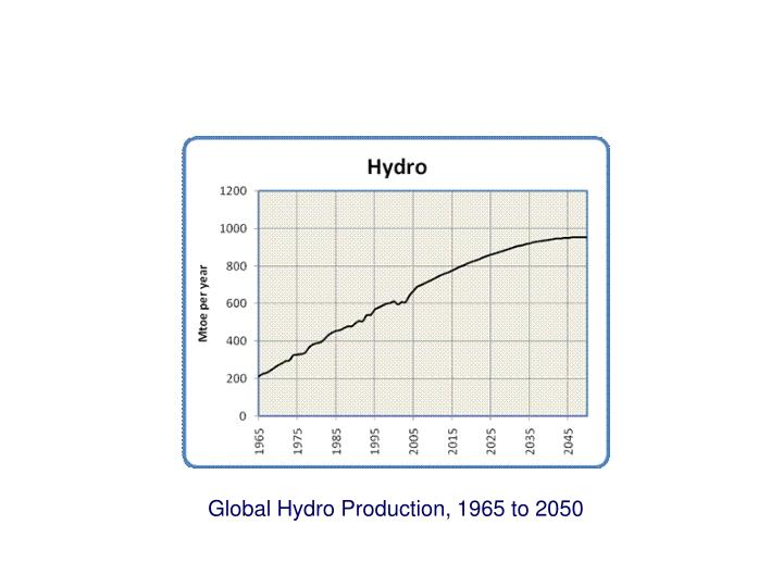 Global Hydro Production, 1965 to 2050